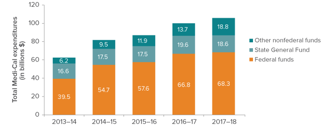 figure - Federal funds have comprised two-thirds of the Medi-Cal budget in recent years