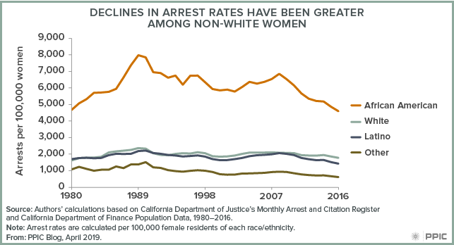 figure - Declines in Arrest Rates Have Been Greater Among Non-white Women