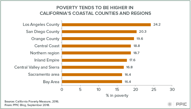 Blog figure: Poverty tends to be higher in coastal counties and regions