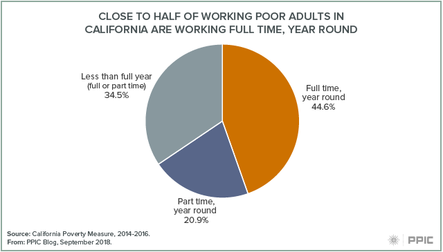 Blog figure: Close to half of working poor adults in California are working full time, year round
