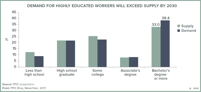 figure - Demand for Highly Educated Workers Will Exceed Supply by 2030