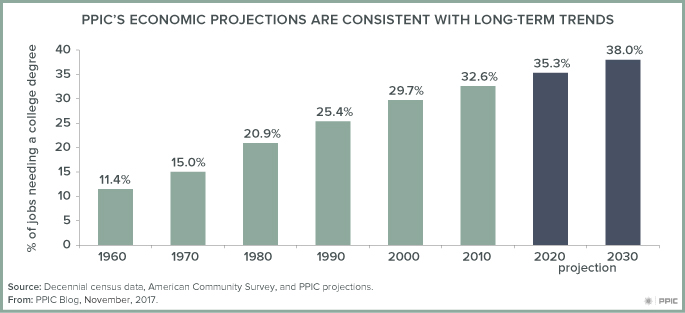 figure - PPIC's Economic Projections Are Consistent with Long-term Trends