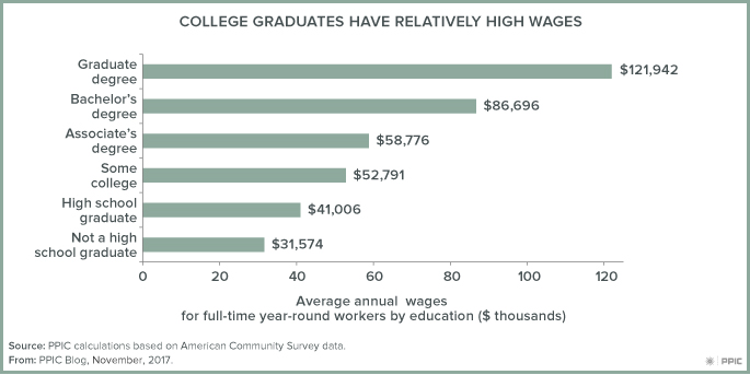 figure - College Graduates Have Relatively High Wages