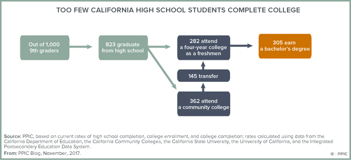 figure - Too Few California High School Students Complete College