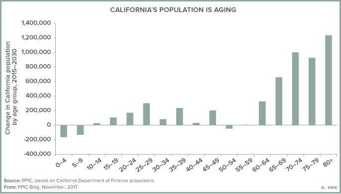 figure - California's Population Is Aging