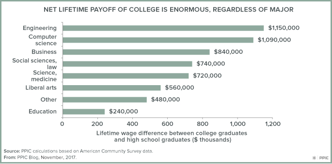 figure - Net Lifetime Payoff of College Is Enormous Regardless of Major