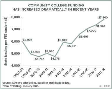 Blog figure: 2018-19 Budget, Community College Funding