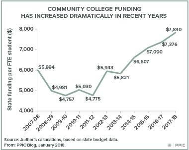 Blog figure: 2018-19 Budget, Community College Funding