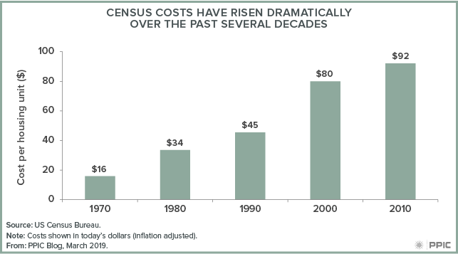 Census Costs Have Risen Dramatically Over the Past Several Decades