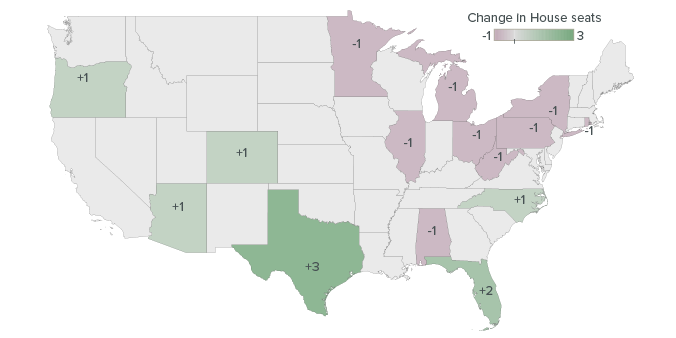 Figure 1:Given current population trends and a fairly accurate count, California will likely keep its 53 House seats