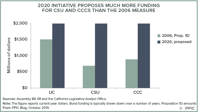 figure - 2020 Initiative Proposes Much More Funding for CSU and CCCs than the 2006 Measure