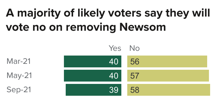 figure - A majority of likely voters say they will vote no on removing Newsom