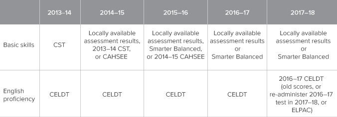 Table 1. Reclassification standards have changed almost every year for the last five years