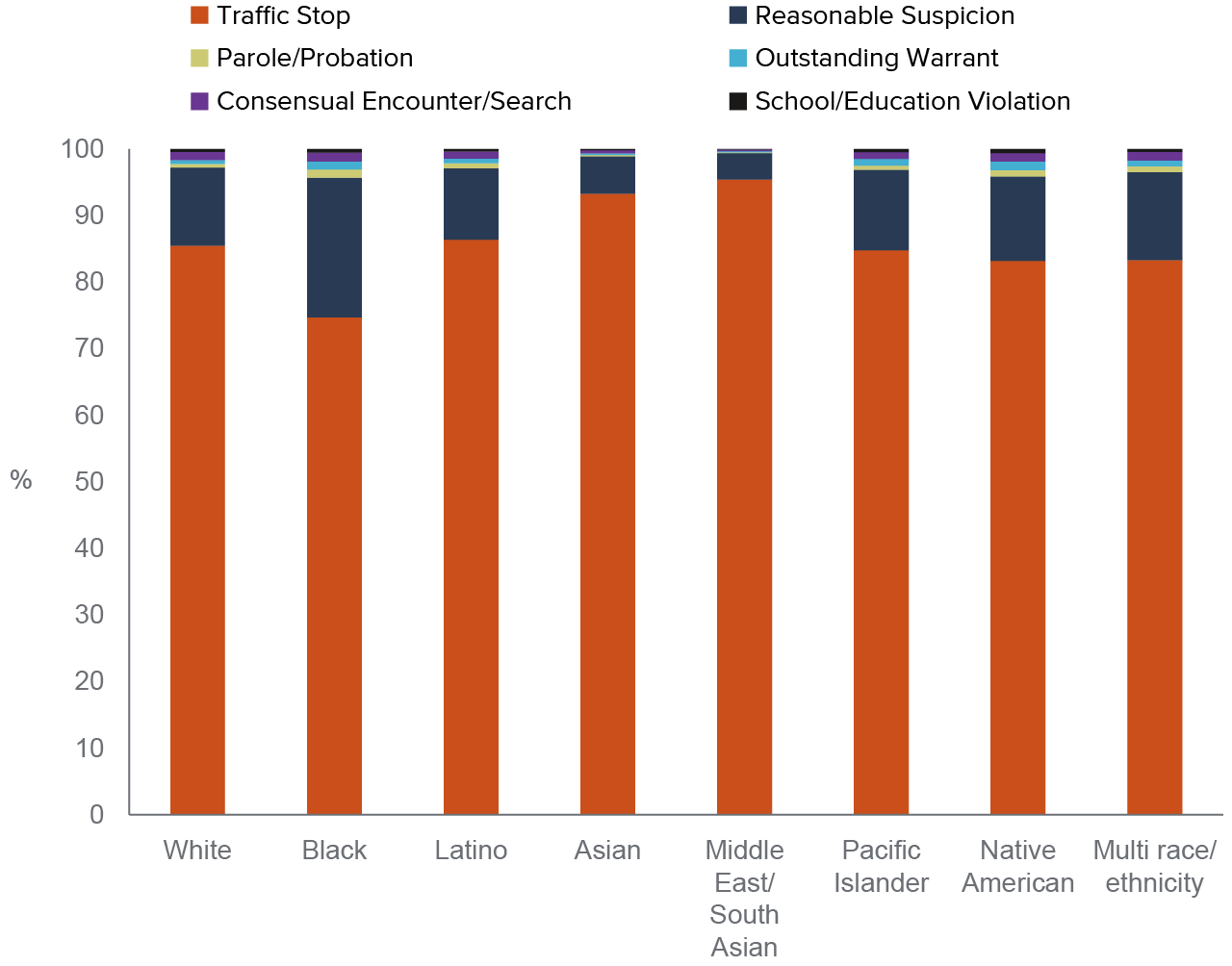 figure 2 - A greater share of Black people than white people are stopped for reasonable suspicion
