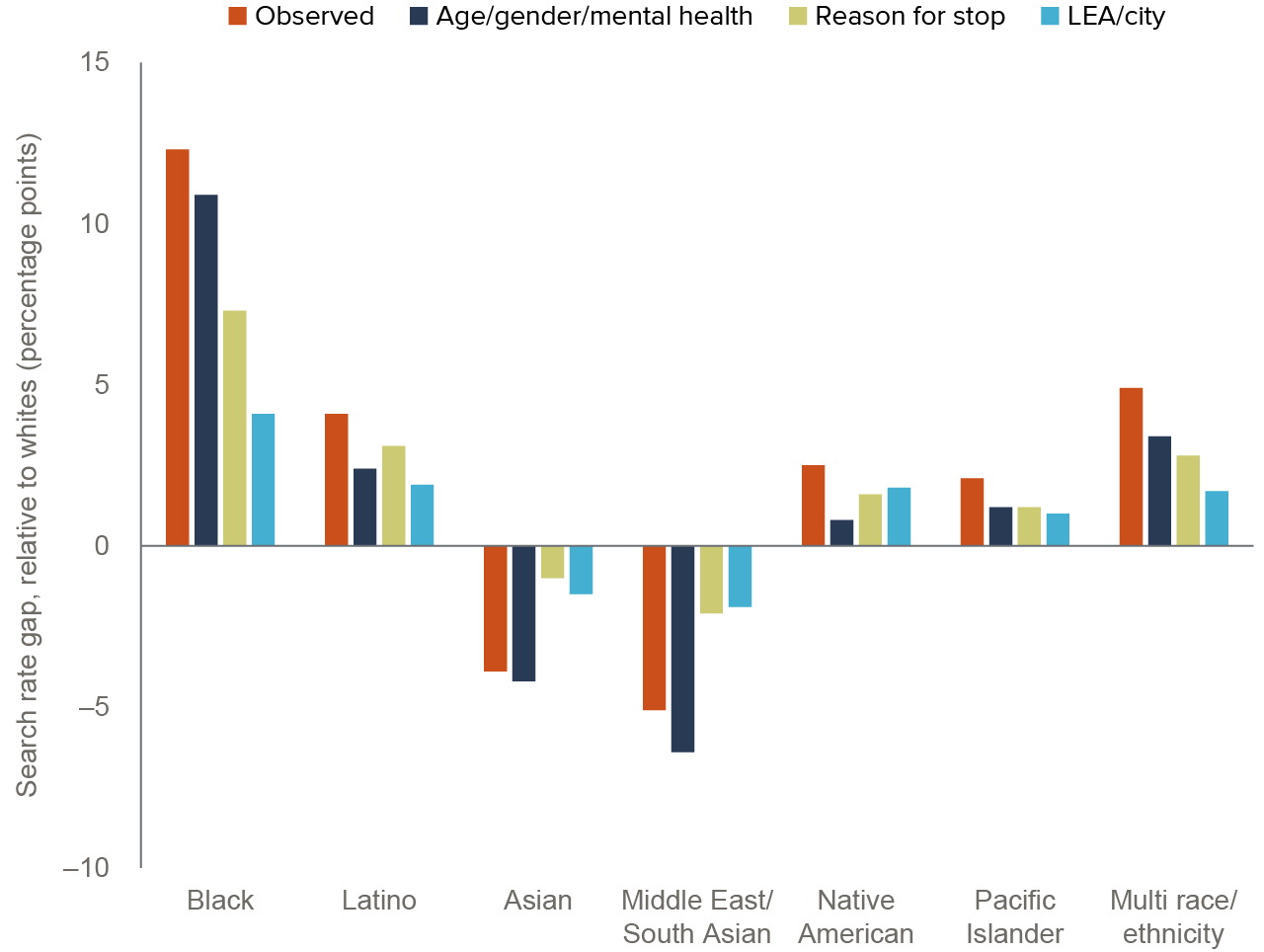 figure 3 - Disparities in searches narrow when adjusting for personal traits and context of stop