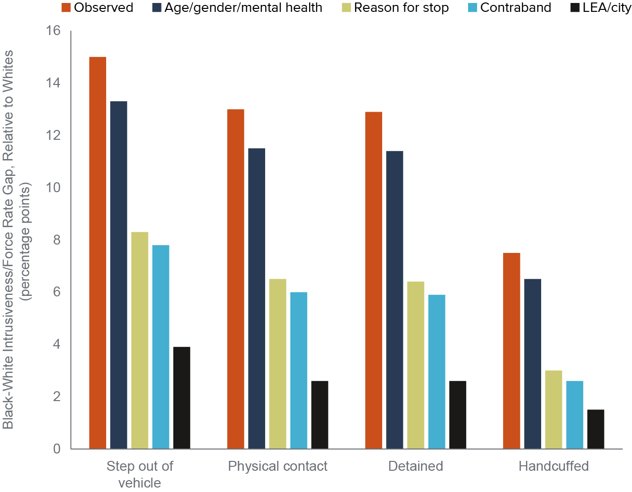 figure 6 - Black Californians are more likely than white Californians to experience greater intrusiveness