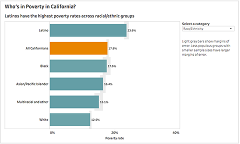 Image of Who's in Poverty in California Interactive