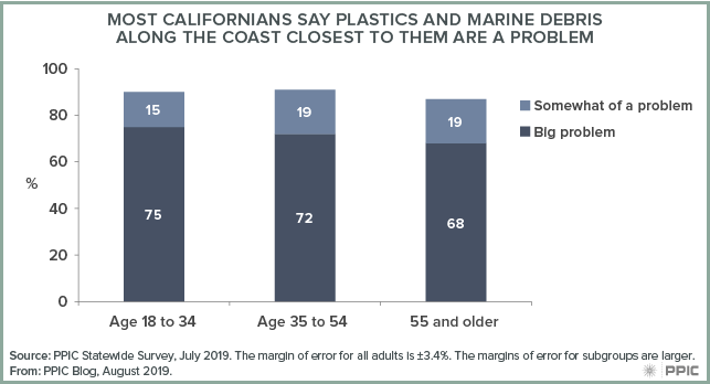 figure - Most Californians Say Plastic and Marine Debris along the Coast Closest to Them Are a Problem