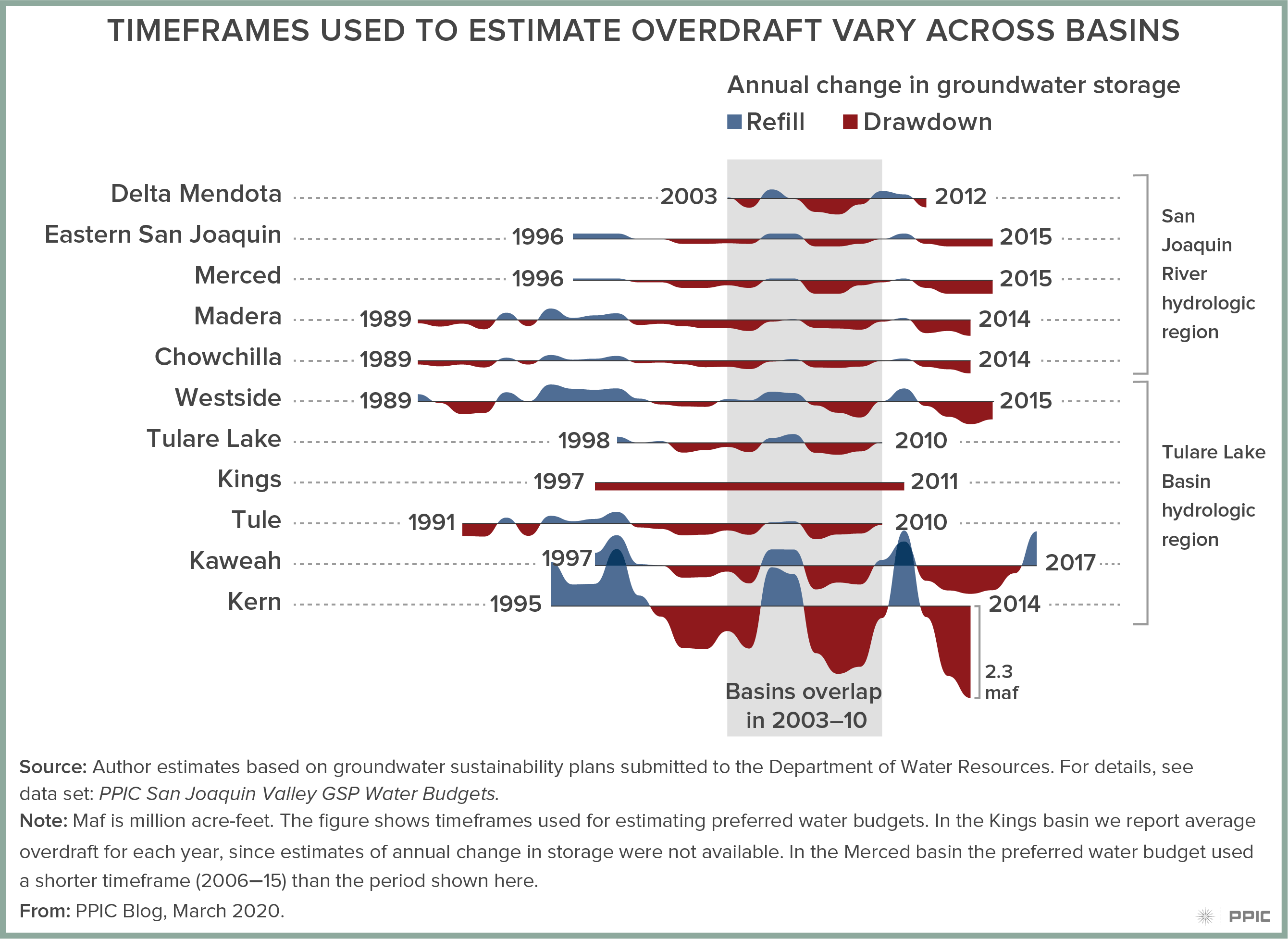 figure - Timeframes Used to Estimate Overdraft Vary across Basins