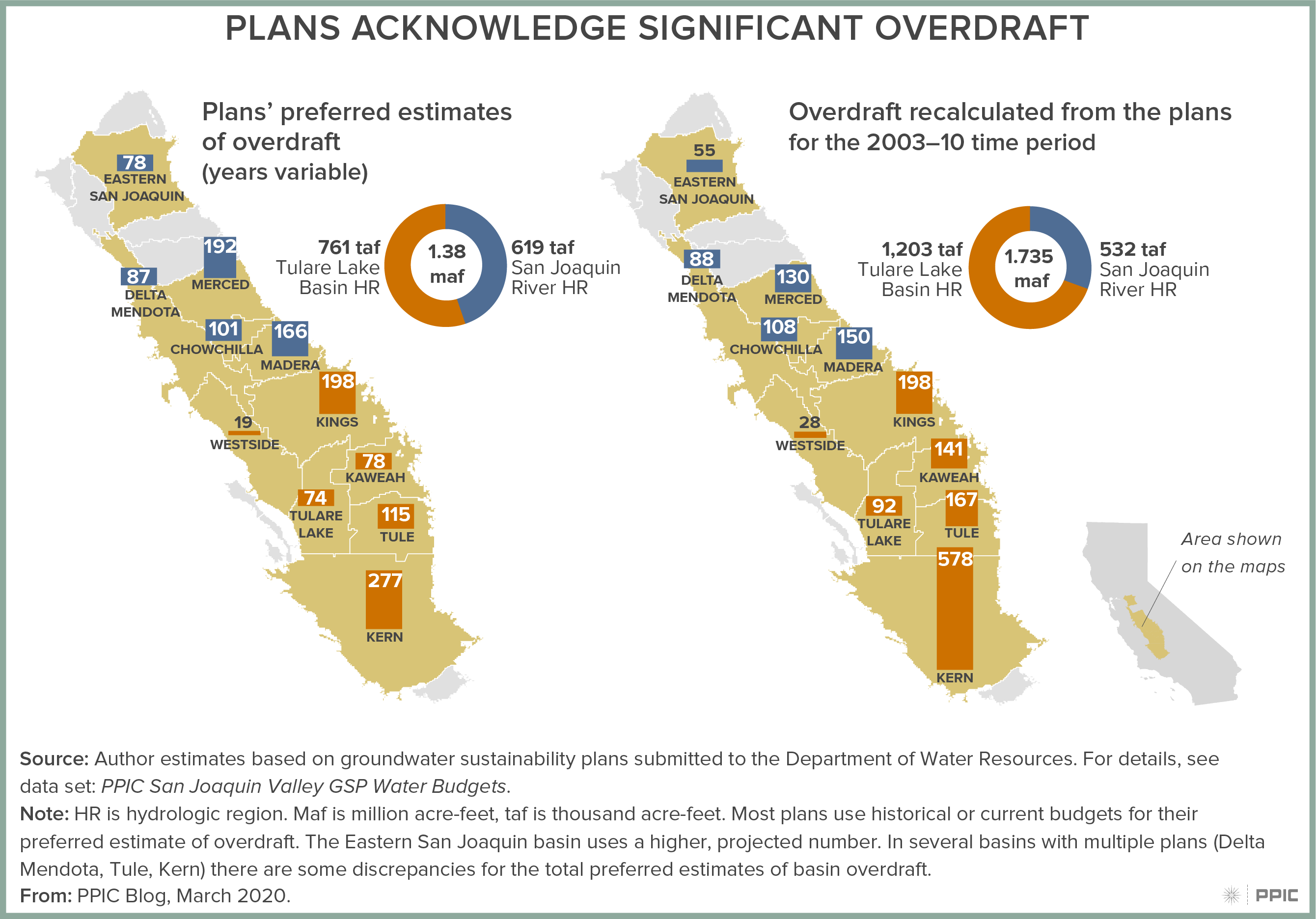 figure - Plans Acknowledge Significant Overdraft