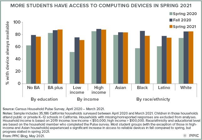 figure - More Students Have Access to Computing Devices in Spring 2021