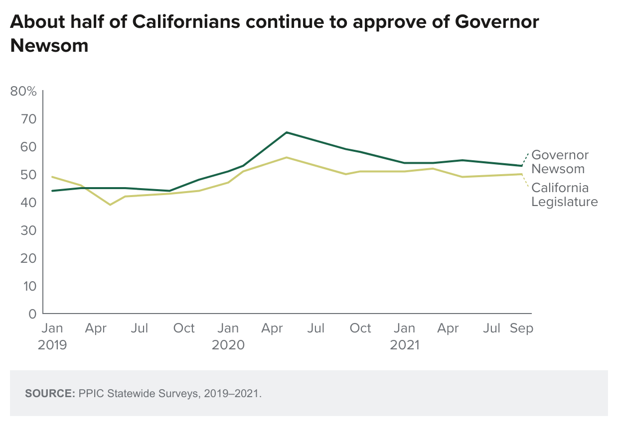 figure - About Half Of Californians Continue To Approve Of Governor Newsom