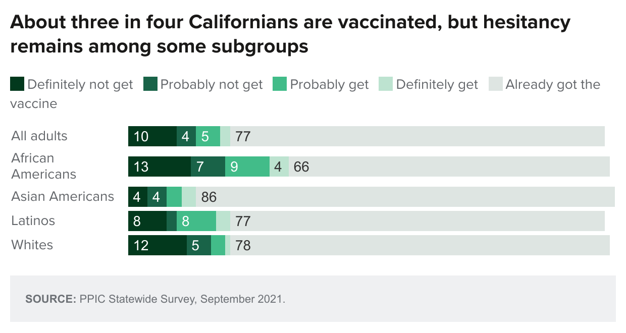 figure - About Three In Four Californians Are Vaccinated But Hesitancy Remains Among Some Subgroups