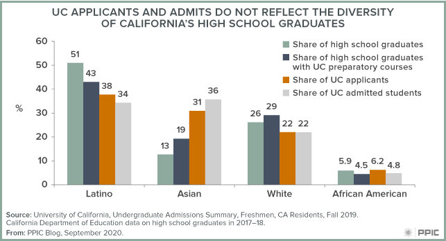 figure - UC Applicants and Admits Do Not Reflect the Diversity of California's High School Graduates