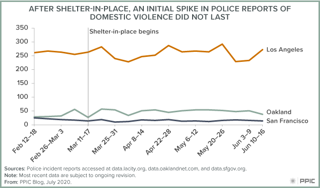 Figure - After Shelter-In-Place, An Initial Spike in Police Reports of Domestic Violence Did Not Last