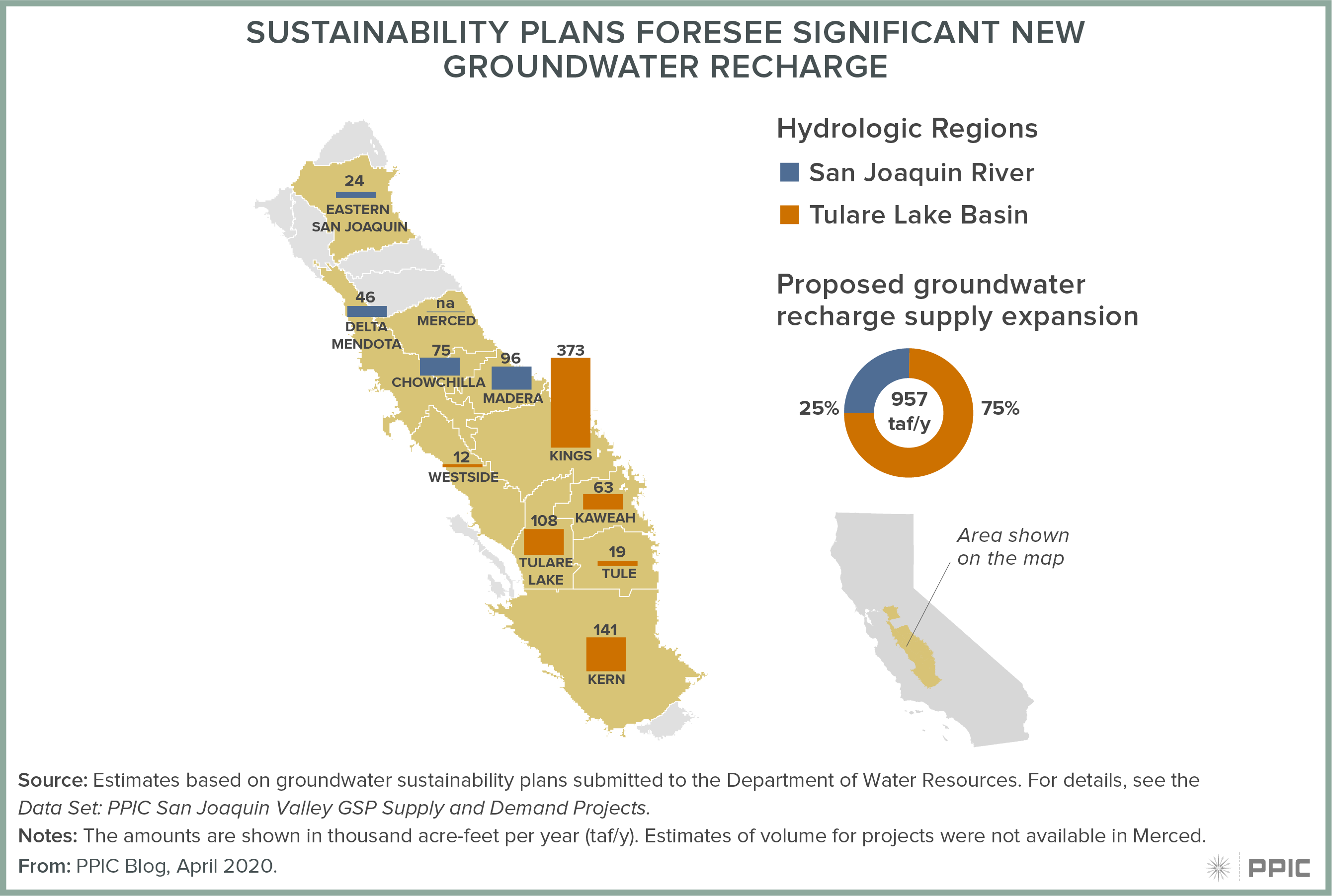 figure - Sustainability Plans Foresee Significant New Groundwater Recharge