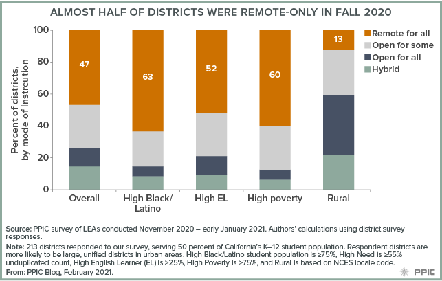 Figure - Almost Half of Districts Were Remote Only In Fall 2020