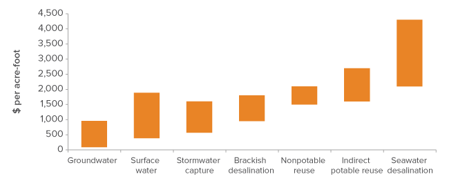 Alternative supplies generally cost more than new surface and groundwater sources