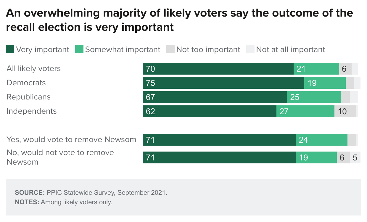 figure - An Overwhelming Majority Of Likely Voters Say The Outcome Of The Recall Election Is Very Important