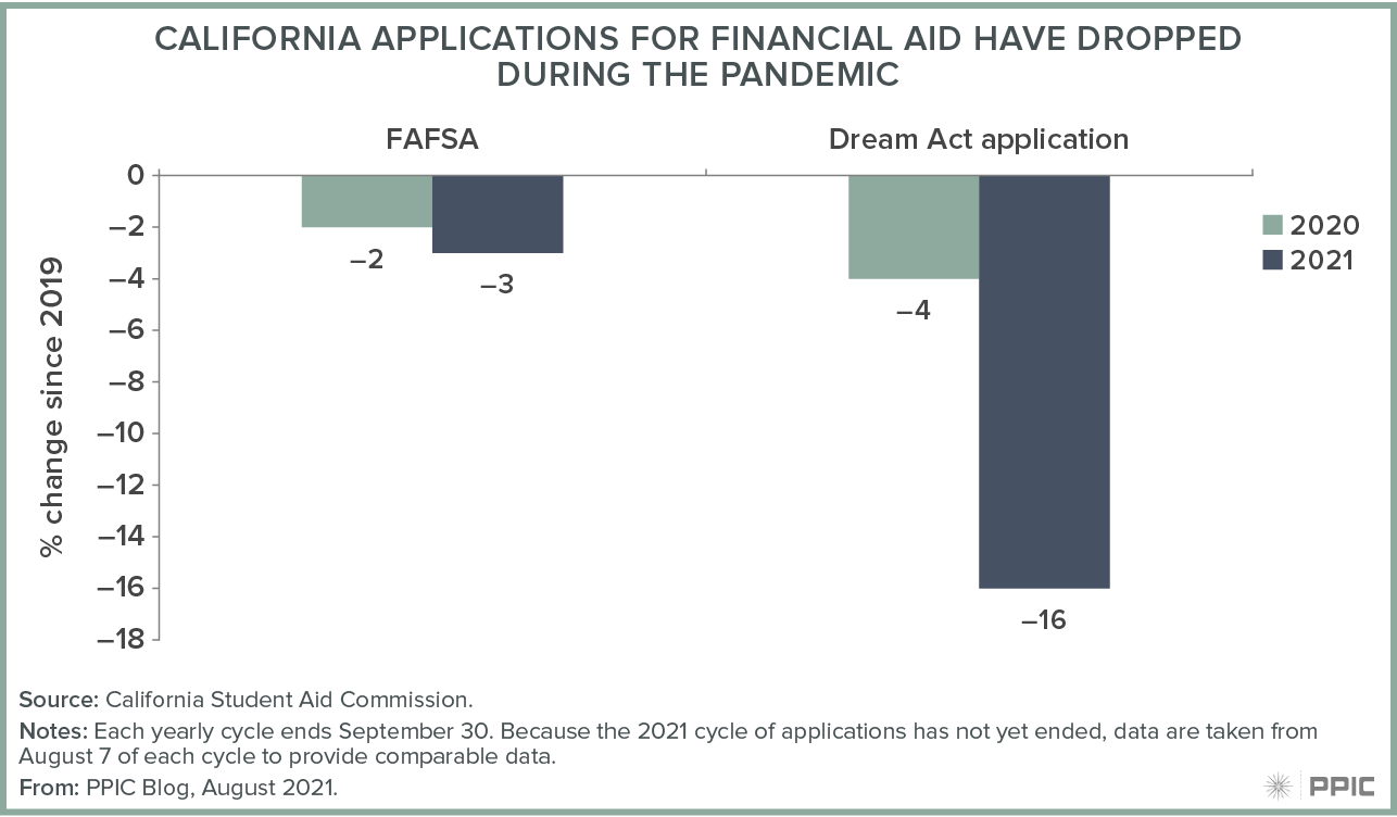 figure - California Applications for Financial Aid Have Dropped during the Pandemic