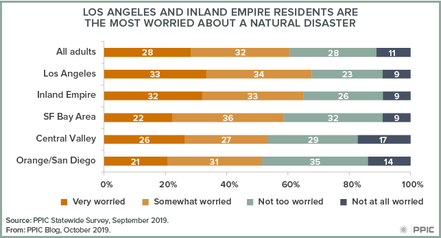 figure - Los Angeles and Inland Empire Residents Are the Most Worried about a Natural Disaster