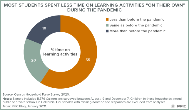 "Figure - Most Students Spent Less Time on Learning Activities ""on Their Own"" during the Pandemic"