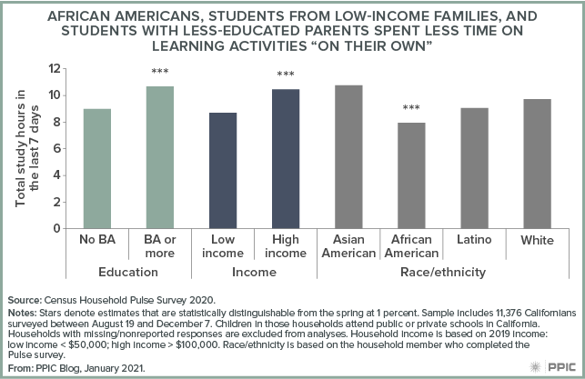 "Figure - African Americans, Students from Low-Income Families, and Students with Less-Educated Parents Spent Less Time on Learning Activities ""on Their Own"""