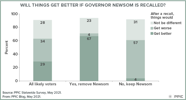 figure - Will Things Get Better If Governor Newsom Is Recalled?