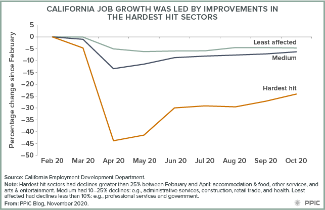 figure - California Job Growth Was Led by Improvements in the Hardest Hit Sectors