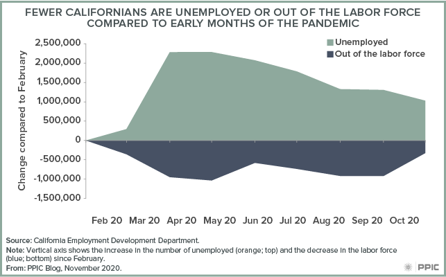 figure - Fewer Californians Are Unemployed or Out of the Labor Force Compared to Early Months of the Pandemic