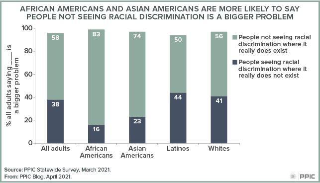 figure - African Americans and Asian Americans Are More Likely To Say People Not Seeing Racial Discrimination Is a Bigger Problem