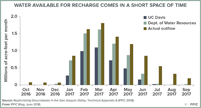Blog figure: Water Available for Recharge Comes in a Short Space of Time