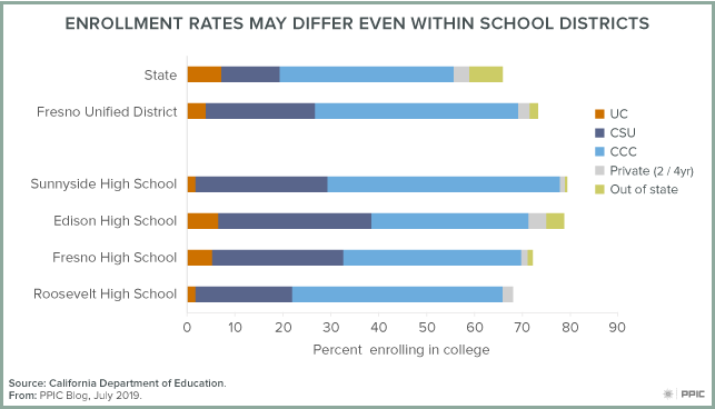 Figure - Enrollment Rates May Differ Even Within School Districts
