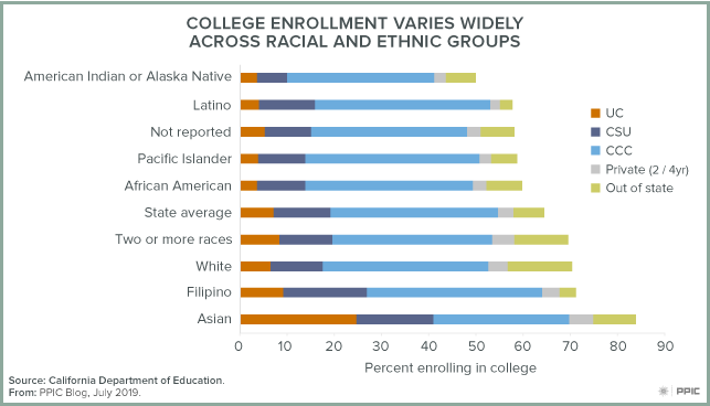 Figure - College Enrollment Varies Widely Across Racial and Ethnic Groups