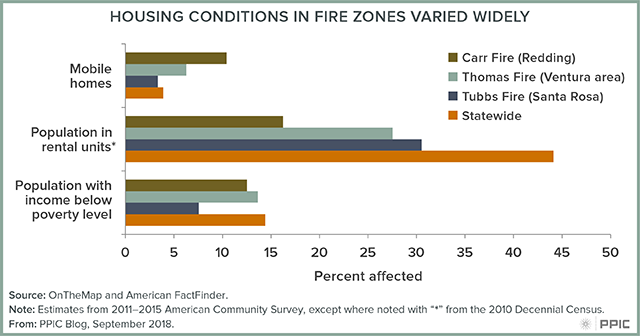 Blog figure: Housing conditions in fire zones varied widely