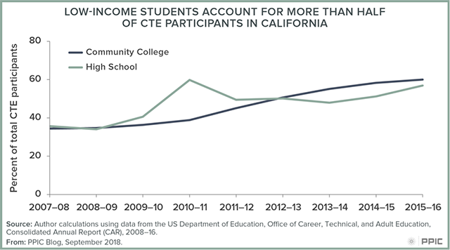 Figure: Low-income students account for more than half of CTE participants in California