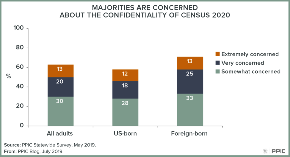 Figure: Majorities Are Concerned About the Confidentiality of Census 2020