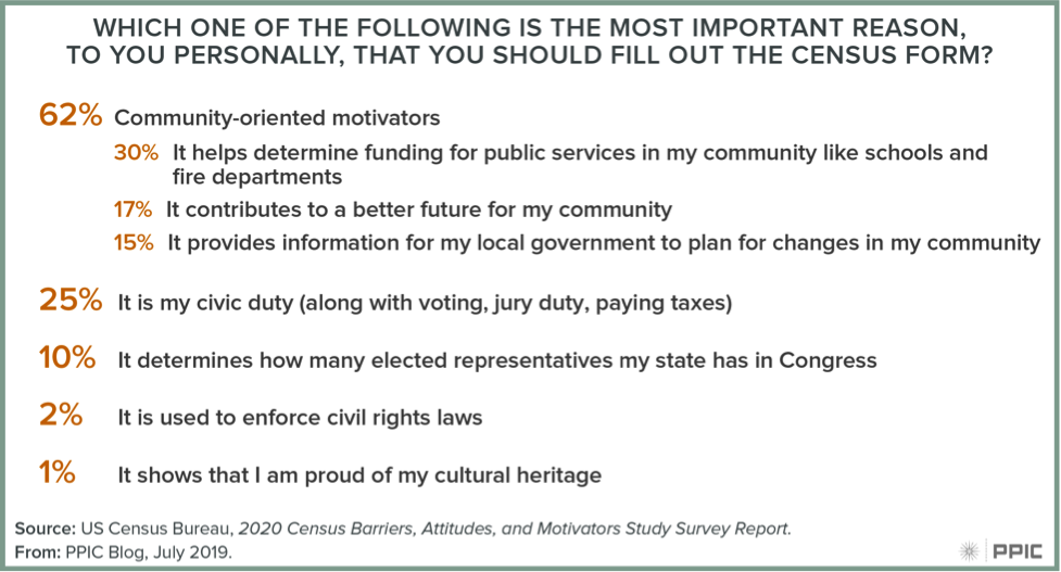 Figure: Most Important Reason to Fill Out the Census Form