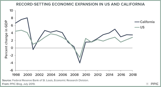 Figure: Record-Setting Economic Expansion in US and California
