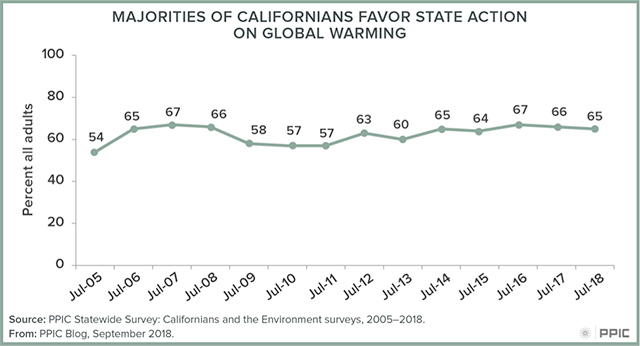 blog figure: Majorities of Californians favor state action on global warming